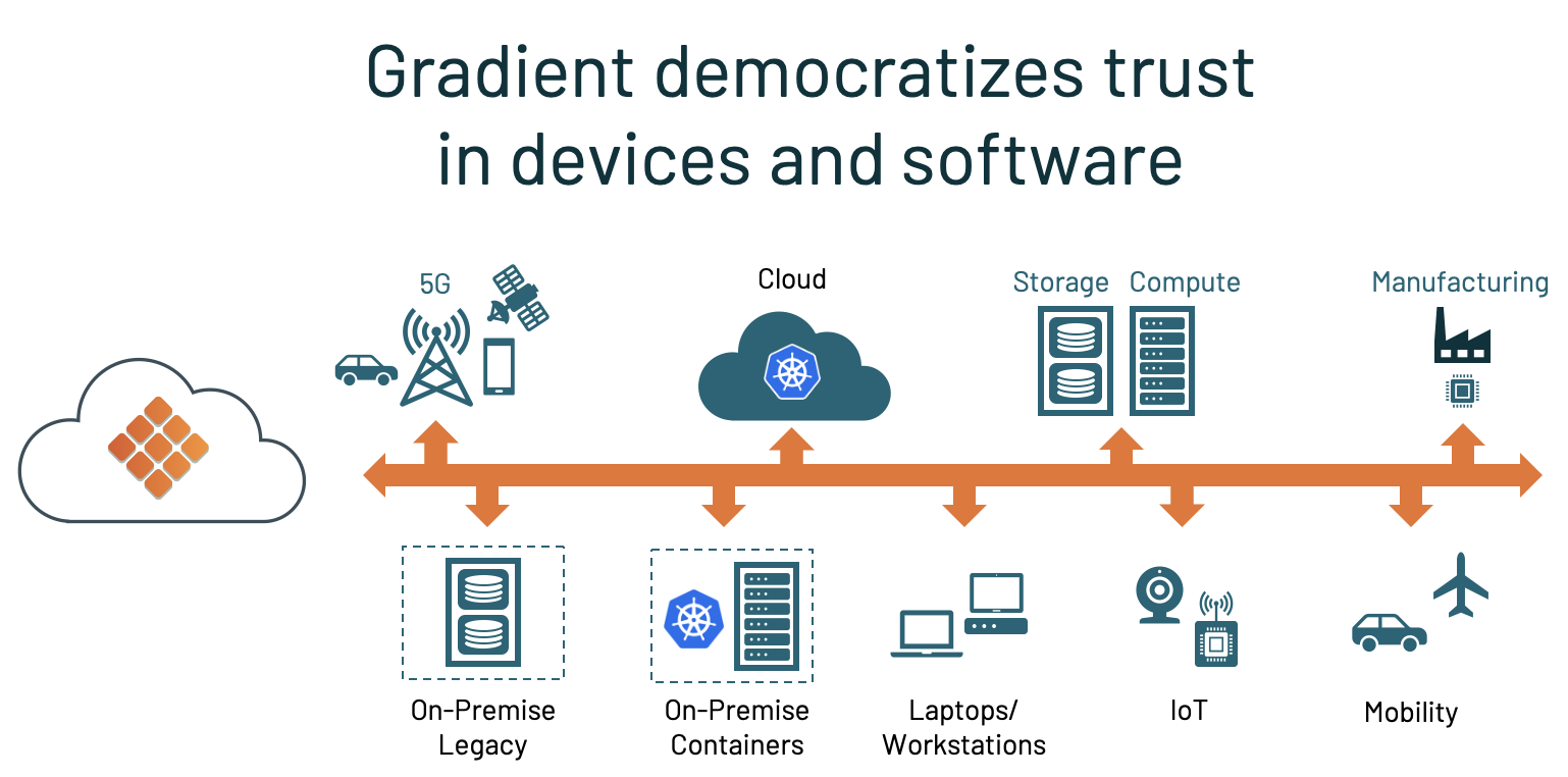 Gradient democratizes trust in devices and software